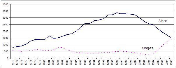 Single und Longplay im Vergleich 1973-2008