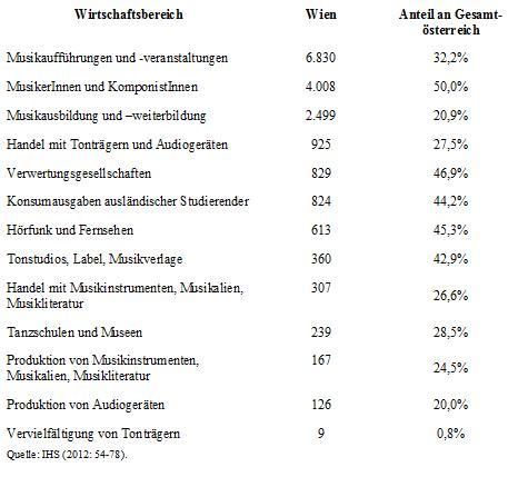 Beschäftigungseffekt in Wien