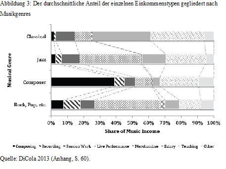 Einkommen nach Musikgenres