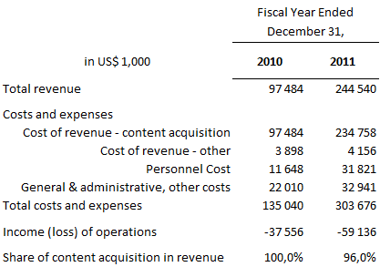 4. Financial Statement Spotify AB