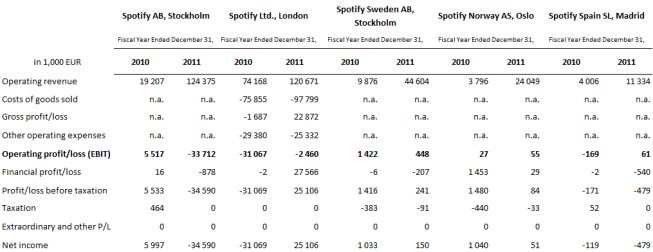 5. Financial reports of Spotify companies