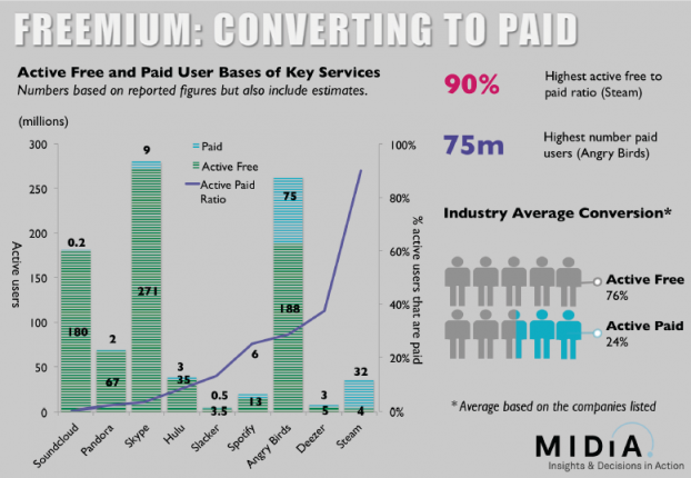 6. Conversion rate Freemium models