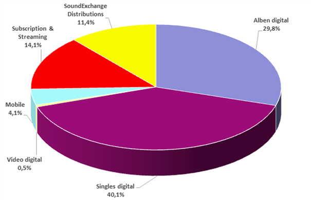 Format share of US digital music market