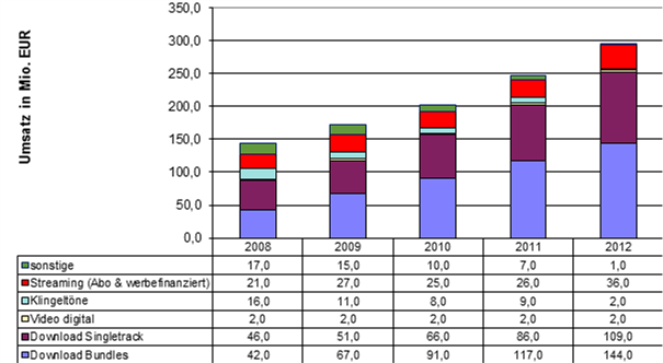 German Digital Sales 2008-2012