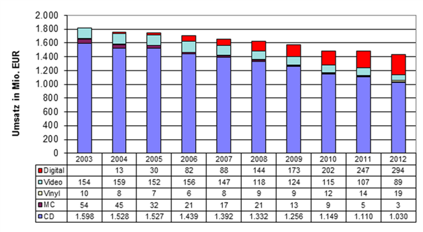 German Sales 2003-2012