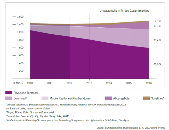 Prediction of German recorded music market until 2016