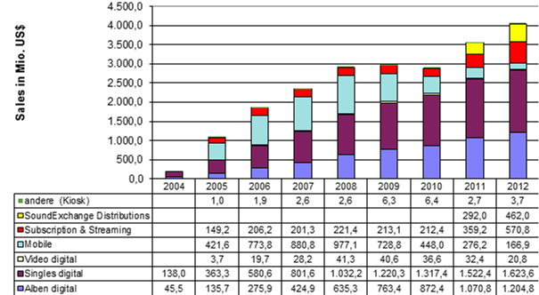 US-Digital Sales 2004-2012