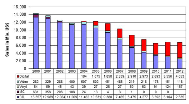 US-Sales 2000-2012