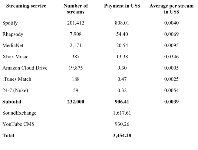 Fig. 1 Zoe Keating - music streaming revenue
