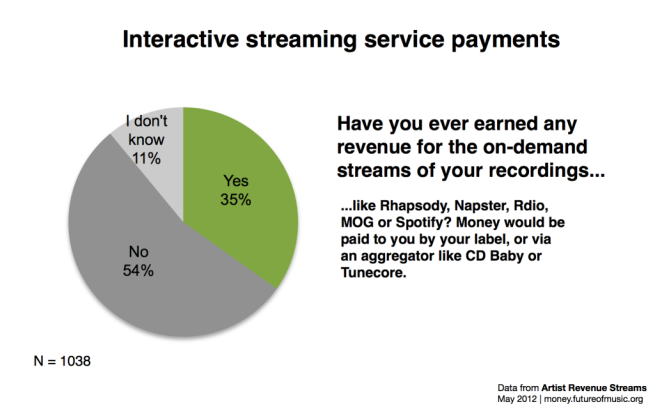 Fig. 3 Interactive streaming payments