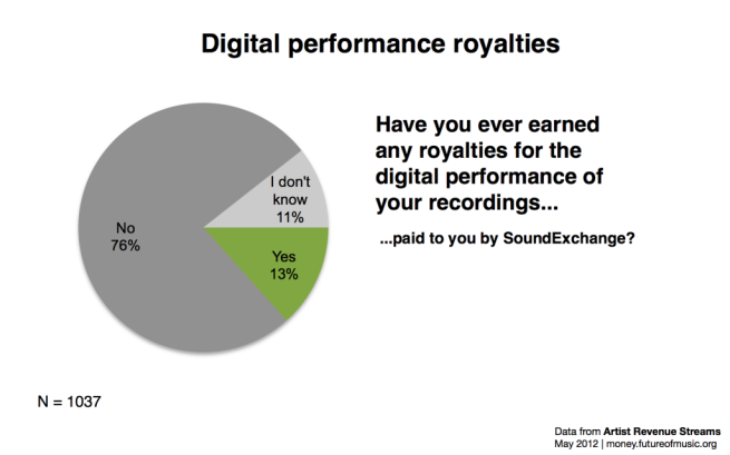 Fig. 4 Digital Performance Royalties