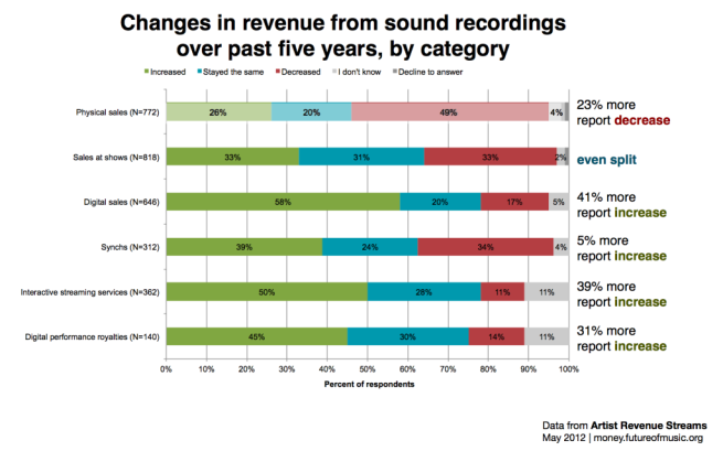 Fig. 5 Changes in revenue from sound recordings