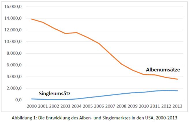 Abb. 1 - US-Alben- und Singleumsätze