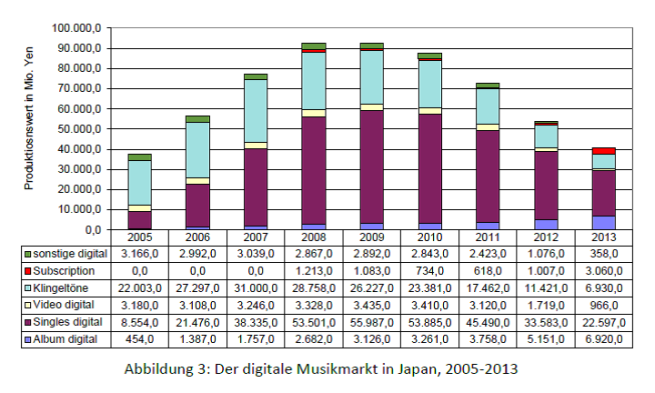 Abb. 3 - Der digitale Musikmarkt in Japan 2005-2013