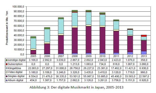 Abb. 3 - Der digitale Musikmarkt in Japan 2005-2013