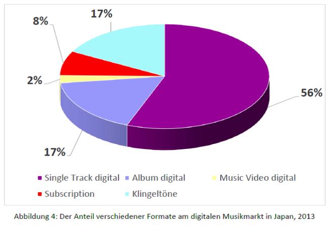 Abb. 4 - Marktanteile digitale Formate 2013