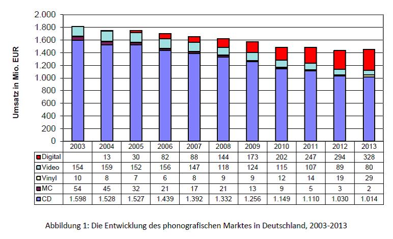 Wie viele singles in deutschland 2014