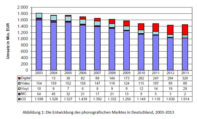 Abbildung 1 - Die Entwicklung des phonografischen Marktes in Deutschland, 2003-2013