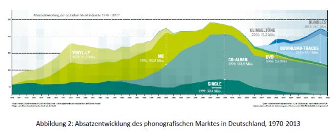 Abbildung 2 - Absatz Deutschland 1970-2013