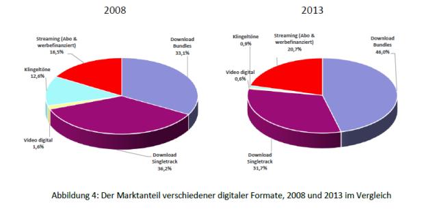 Abbildung 4 - Marktanteil Digitalformate, 2008 und 2013