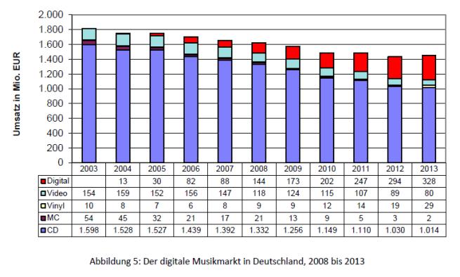 Abbildung 5 - Digitaler Musikmarkt in Deutschland, 2008-2013