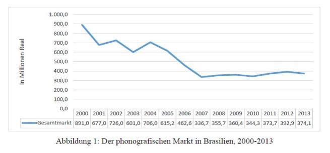 Abb. 1 - Phonografischer Markt Brasilien, 2000-2013