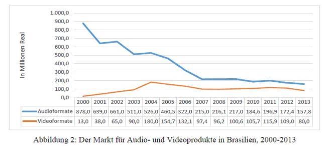 Abb. 2 - Markt für Audio- und Videoprodukte in Brasilien, 2000-2013