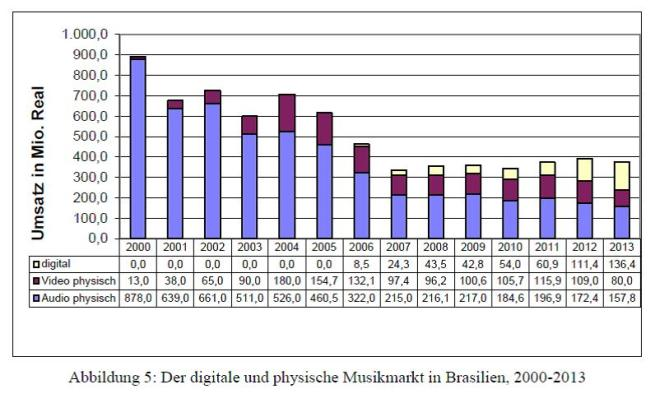 Abb. 5 - Digitaler und physischer Musikmarkt in Brasilien, 2000-2013