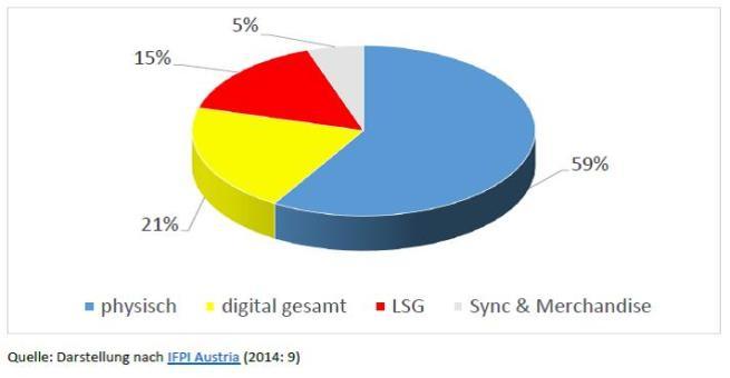 Abbildung 2 - Die Umsatzverteilung für verschiedene Formate, 2013