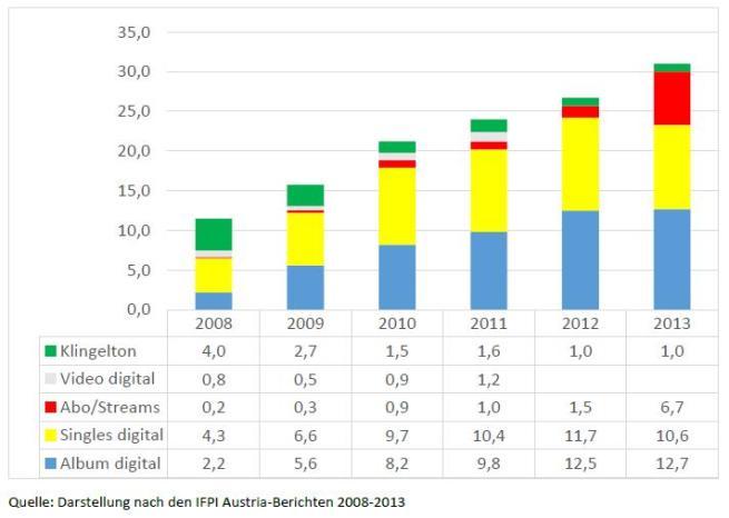 Abbildung 3 - Der digitale Musikmarkt in Österreich, 2008-2013