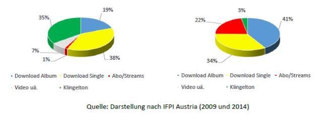 Abbildung 4 - Die Anteile digitaler Formate am Digitalmusik-Markt in Österreich, 2008 und 2013