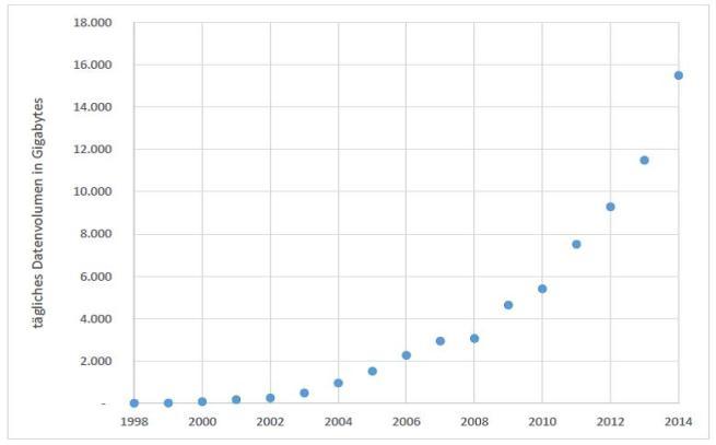 Usenet-Traffic 1998-2014