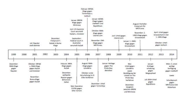 Timeline Filesharing-Klagen