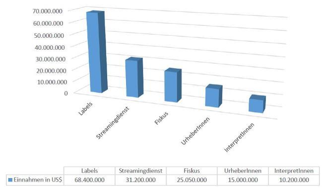 Verteilung Spotify Einnahmen gesamt