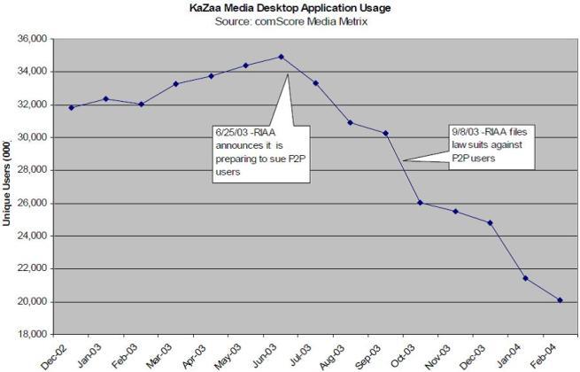 Abb. 1 Die  Nutzung von KaZaA in den USA