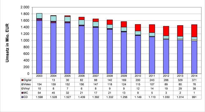 Abbildung 1 - Die Entwicklung des phonografischen Marktes in Deutschland, 2003-2014