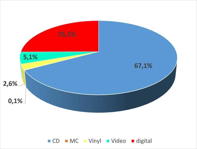 Abbildung 2 - Formatanteile im phonografischen Markt in Deutschland 2014