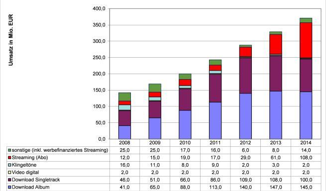 Abbildung 3 - Die Entwicklung des digitalen Musikmarktes in Deutschland, 2008-2014