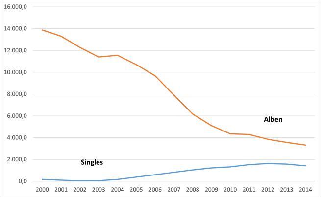 Abbildung 1 - Album- und Singleumsätze in den USA, 2000-2014