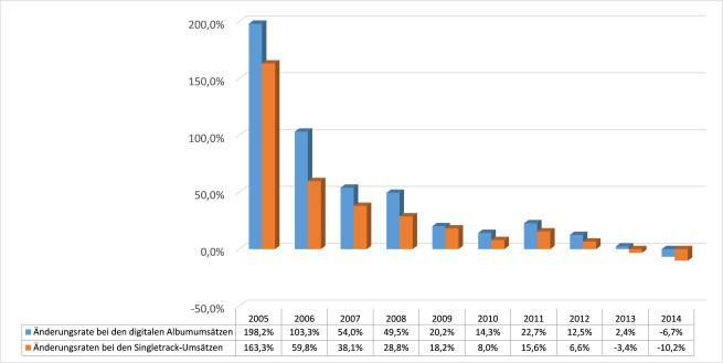 Abbildung 2 - Änderungsraten bei digitalen Album- und Singletrack-Umsätzen in den USA