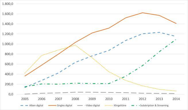 Abbildung 3 - Der digitale Musikmarkt in den USA, 2005-2014
