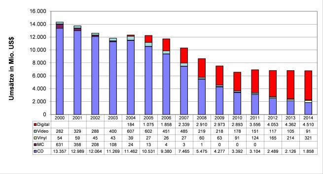 Abbildung 5 - Der phonografische Markt in den USA, 2000-2014