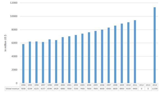 Figure 2 - The global music publishing revenue, 1994-2014