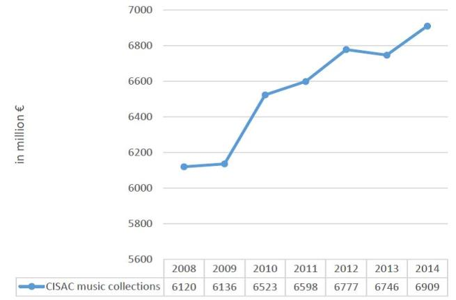 Figure 3 - Global CISAC collections for musical works, 2008-2014