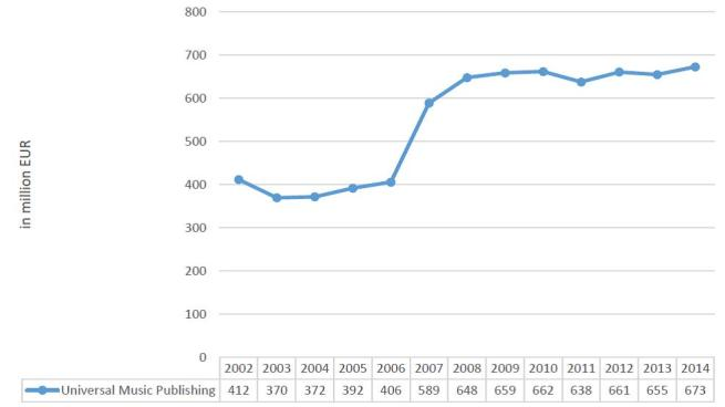Figure 4 - The revenue of Universal Music Publishing, 2002-2014
