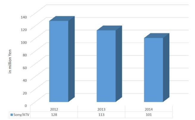 Figure 5 - The revenue of Sony-ATV Music Publishing, 2012-2014