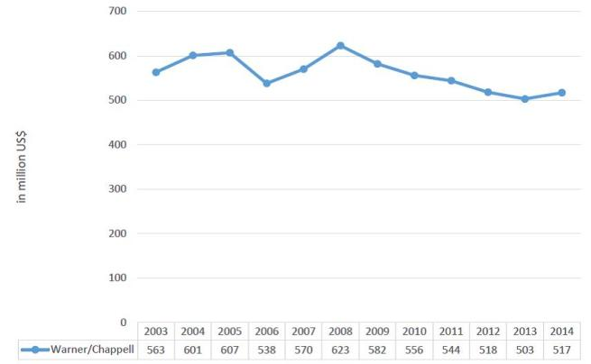Figure 6 - The revenue of Warner-Chappell, 2003-2014