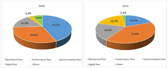 Figure 8 - The music publishing revenue of Warner-Chappell by segments, 2005 and 2014