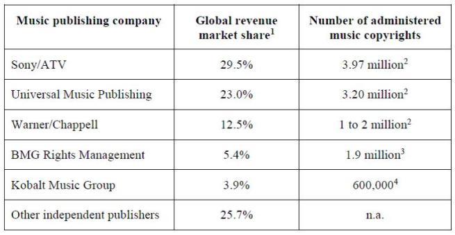 Figure 9 - Music publishing companies, revenue market share 2014