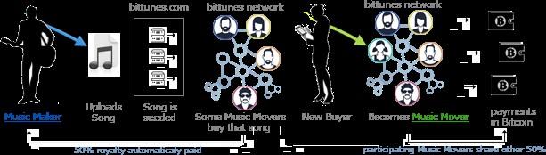 Abbildung 3 - Funktionweise von Bittunes